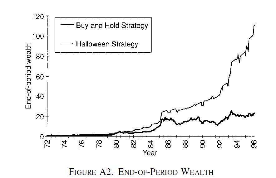 Estratégia Halloween