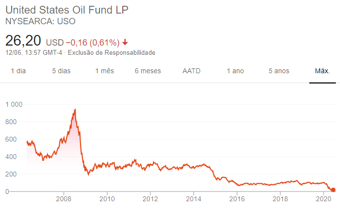 ETF petróleo
