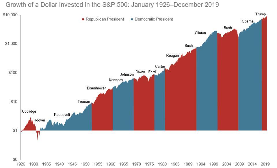 impacto das eleições nos mercados