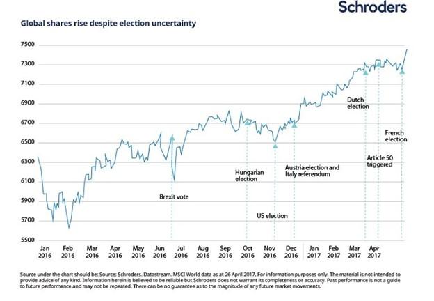 eleições ações